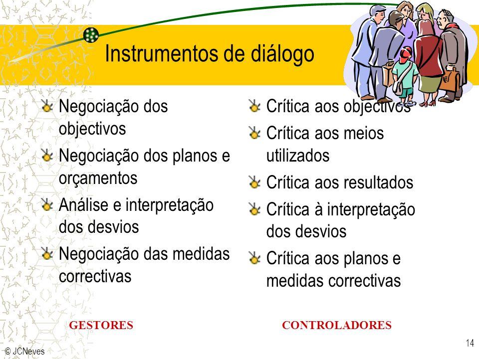 Instrumentos de diálogo