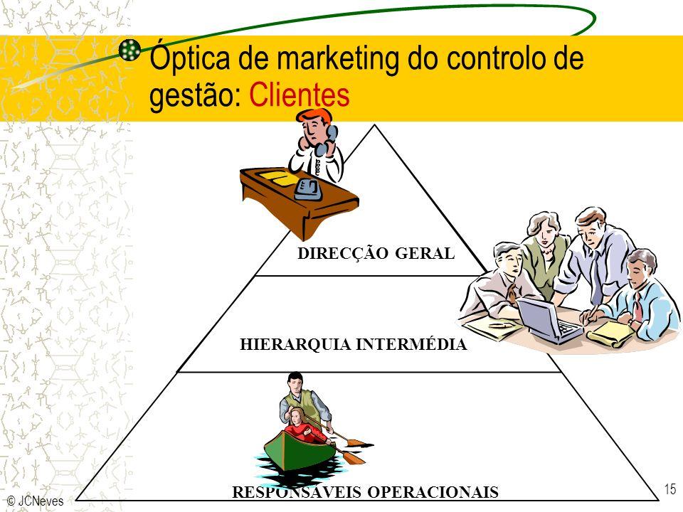 Óptica de marketing do controlo de gestão: Clientes