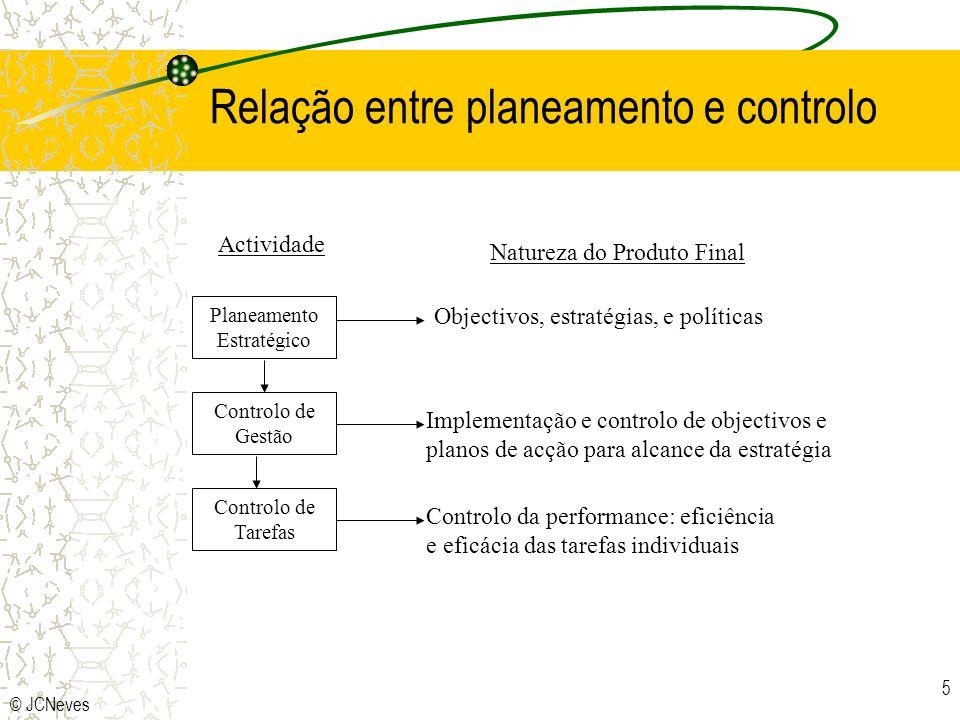 Relação entre planeamento e controlo