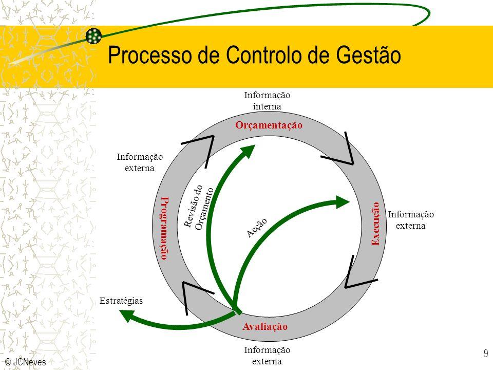 Processo de Controlo de Gestão