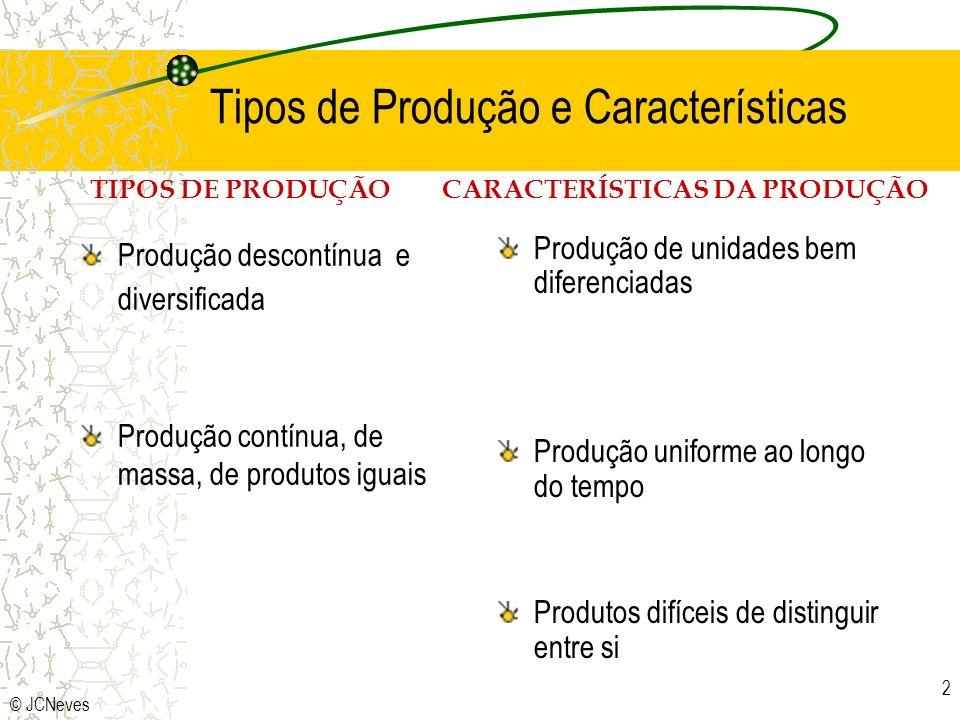 Tipos de Produção e Características
