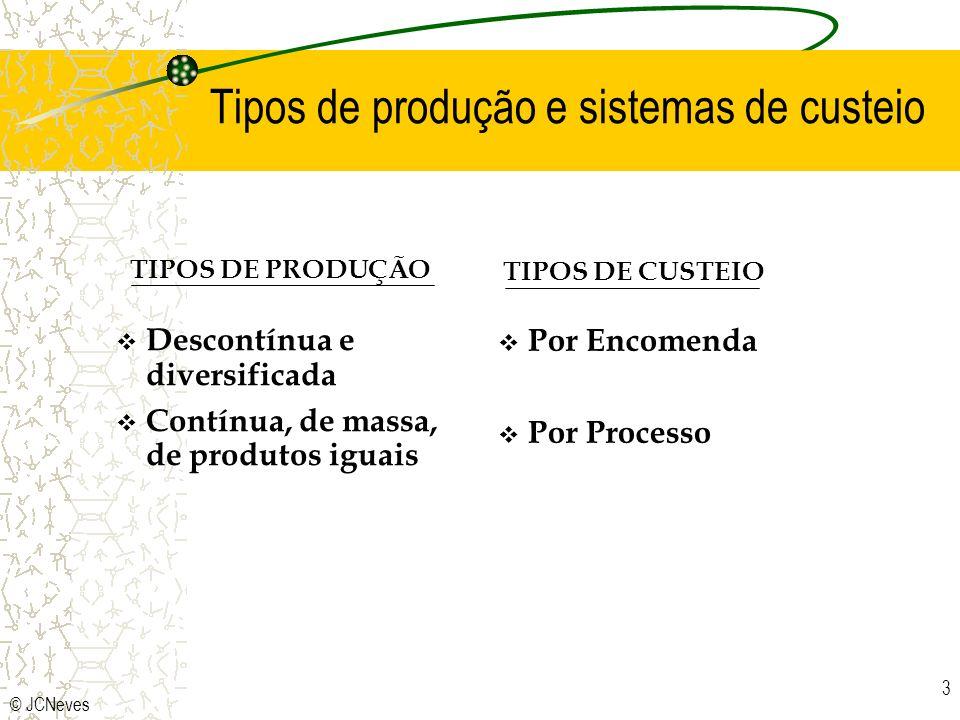 Tipos de produção e sistemas de custeio
