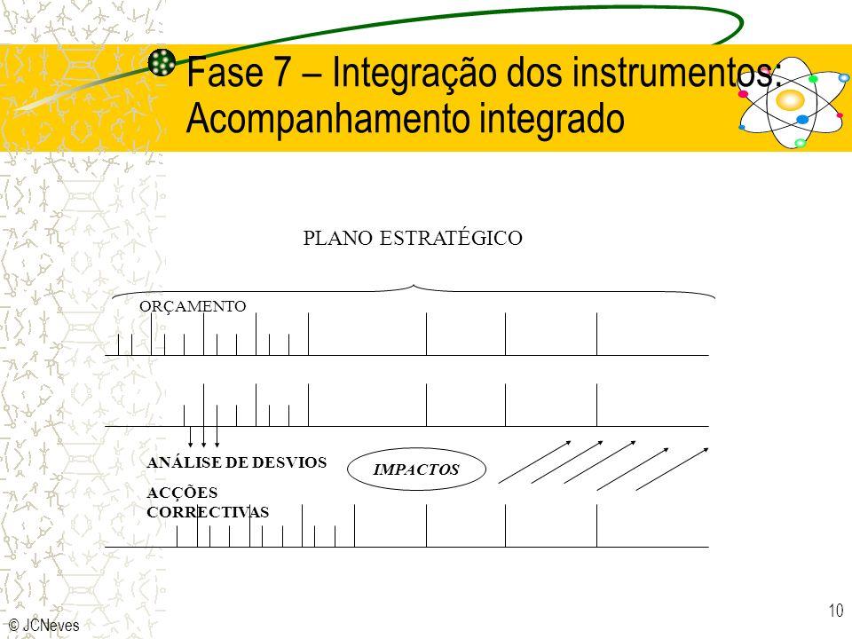 Fase 7 – Integração dos instrumentos: Acompanhamento integrado