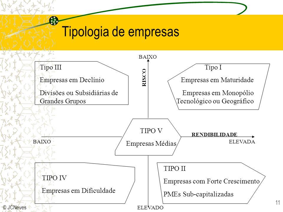 Tipologia de empresas Tipo III Empresas em Declínio