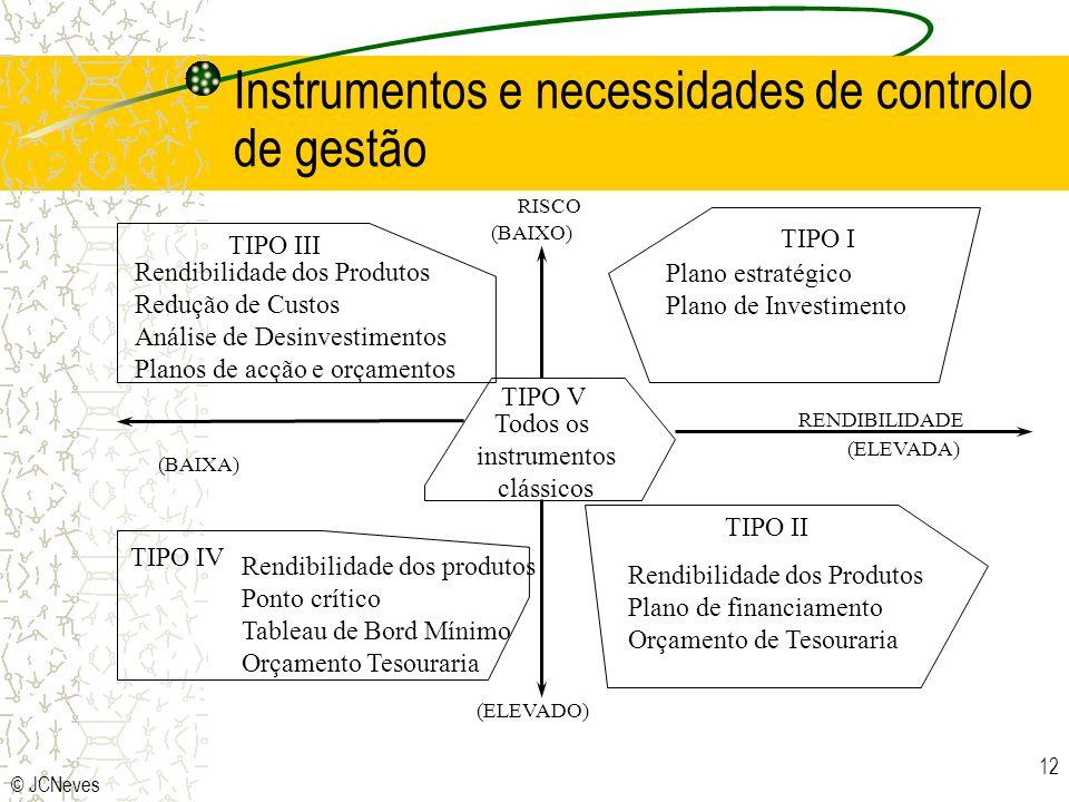 Instrumentos e necessidades de controlo de gestão