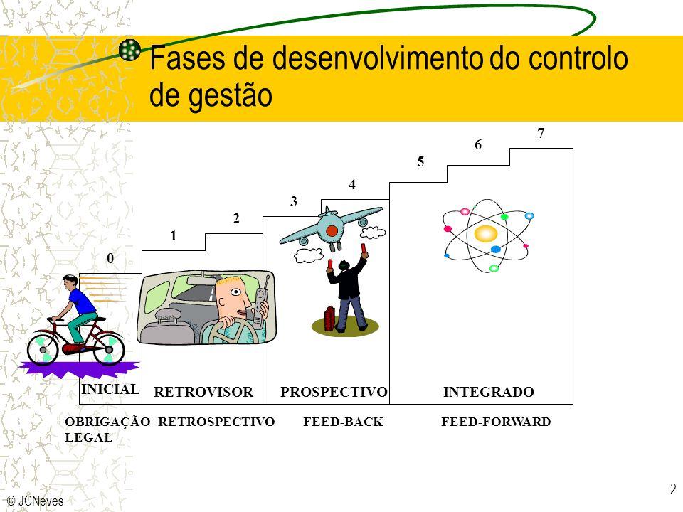 Fases de desenvolvimento do controlo de gestão