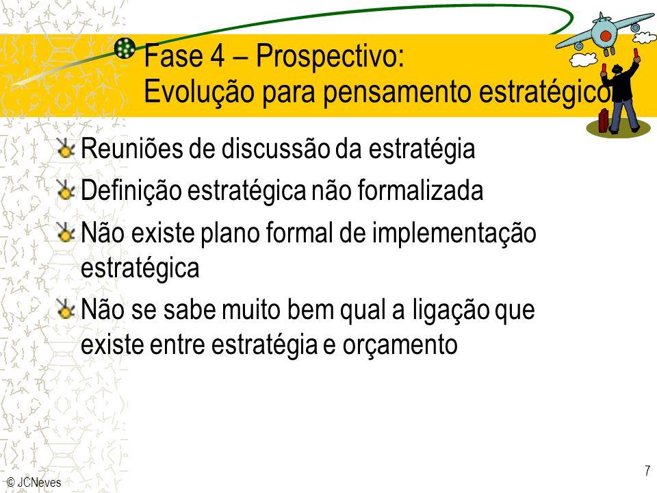 Fase 4 – Prospectivo: Evolução para pensamento estratégico