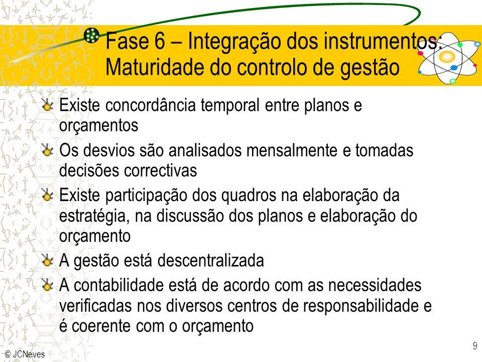 Fase 6 – Integração dos instrumentos: Maturidade do controlo de gestão