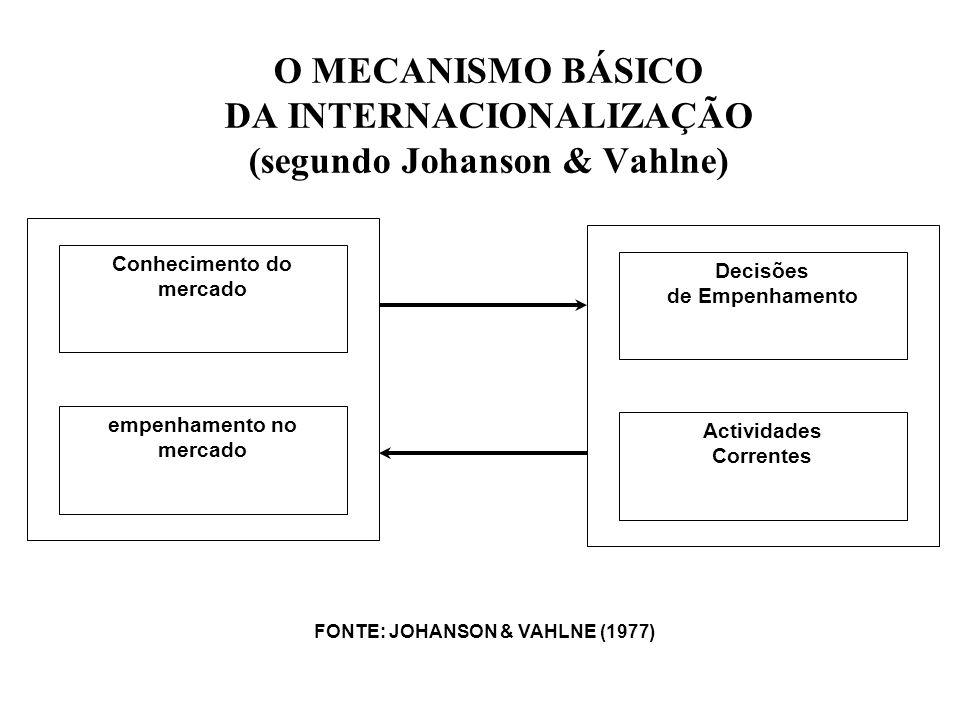 O MECANISMO BÁSICO DA INTERNACIONALIZAÇÃO (segundo Johanson & Vahlne)