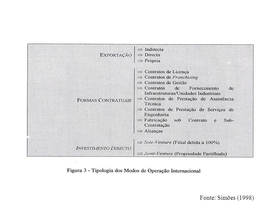 Fonte: Simões (1998)