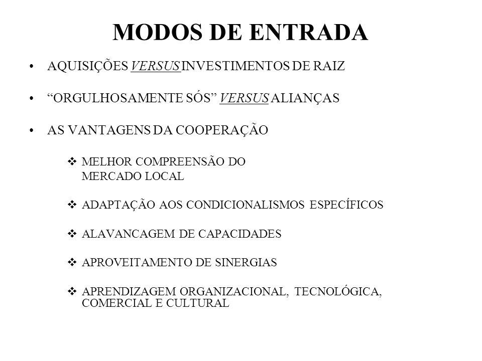 MODOS DE ENTRADA AQUISIÇÕES VERSUS INVESTIMENTOS DE RAIZ