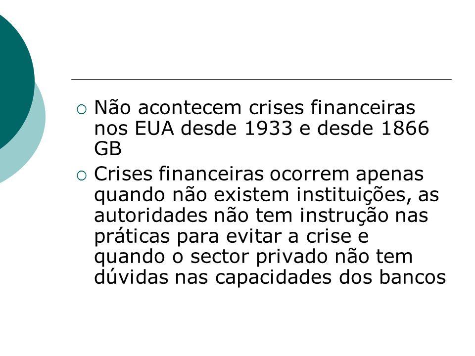 Não acontecem crises financeiras nos EUA desde 1933 e desde 1866 GB