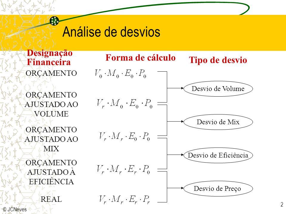 Análise de desvios Designação Forma de cálculo Financeira
