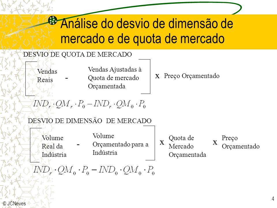 Análise do desvio de dimensão de mercado e de quota de mercado