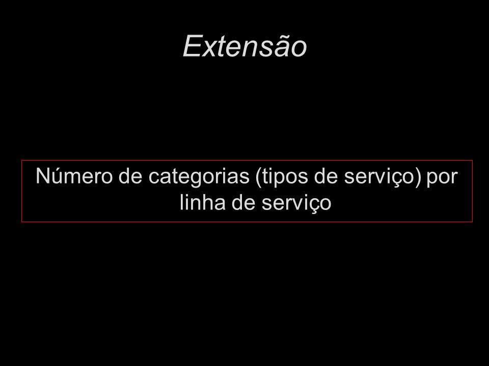 Número de categorias (tipos de serviço) por linha de serviço