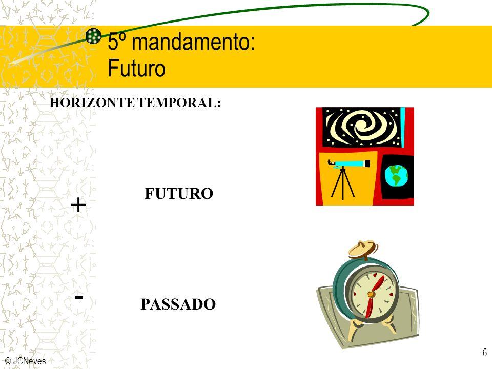 5º mandamento: Futuro HORIZONTE TEMPORAL: FUTURO + - PASSADO © JCNeves