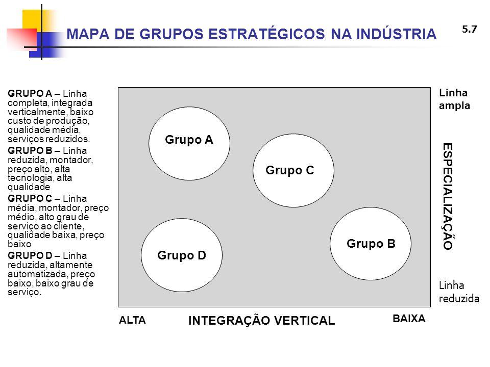 MAPA DE GRUPOS ESTRATÉGICOS NA INDÚSTRIA