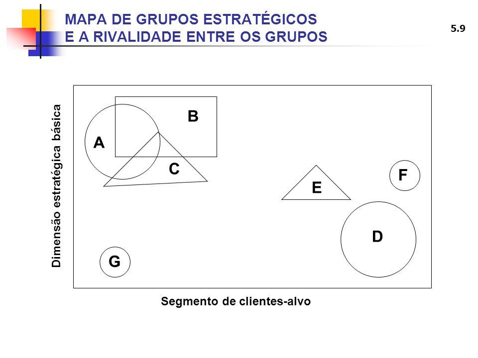 MAPA DE GRUPOS ESTRATÉGICOS E A RIVALIDADE ENTRE OS GRUPOS
