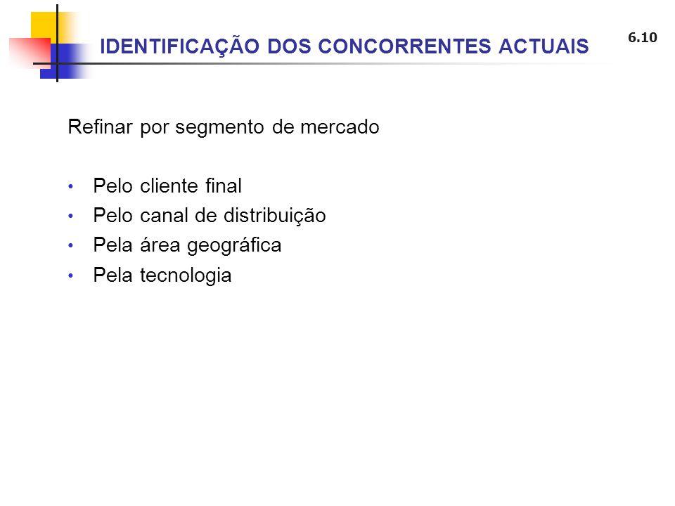 IDENTIFICAÇÃO DOS CONCORRENTES ACTUAIS