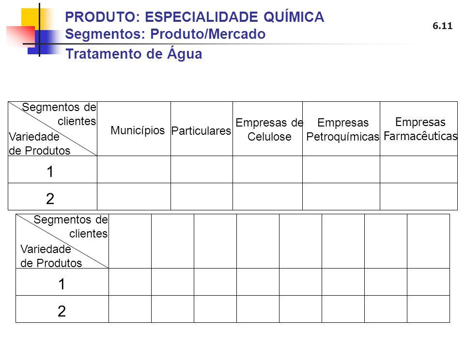 PRODUTO: ESPECIALIDADE QUÍMICA Segmentos: Produto/Mercado Tratamento de Água