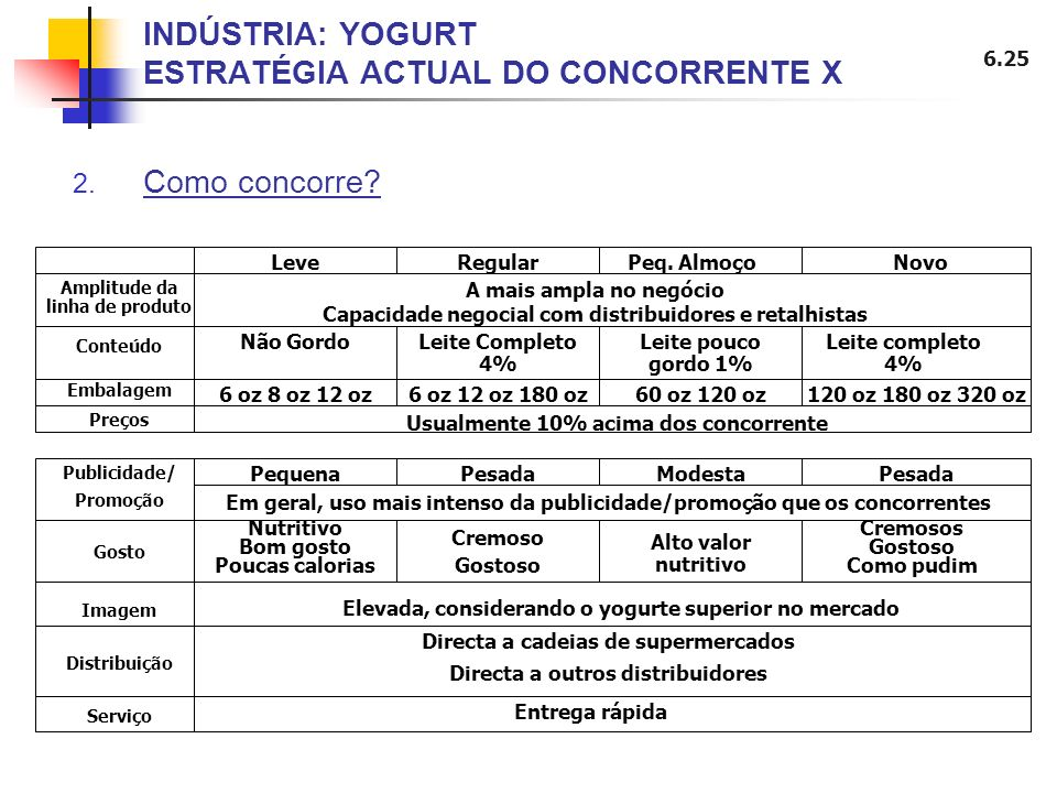 INDÚSTRIA: YOGURT ESTRATÉGIA ACTUAL DO CONCORRENTE X