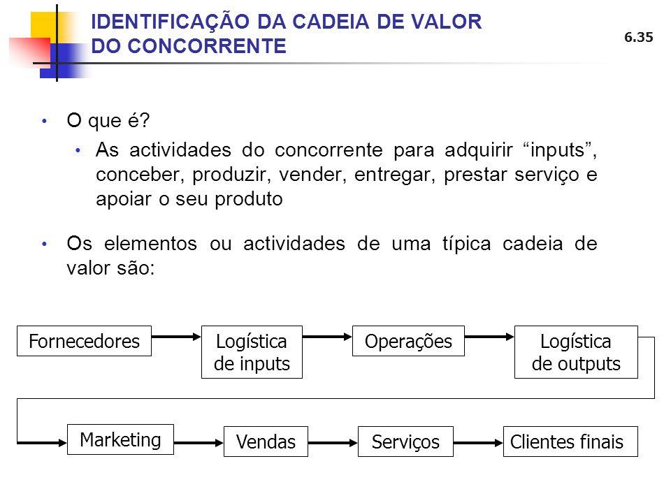 IDENTIFICAÇÃO DA CADEIA DE VALOR DO CONCORRENTE