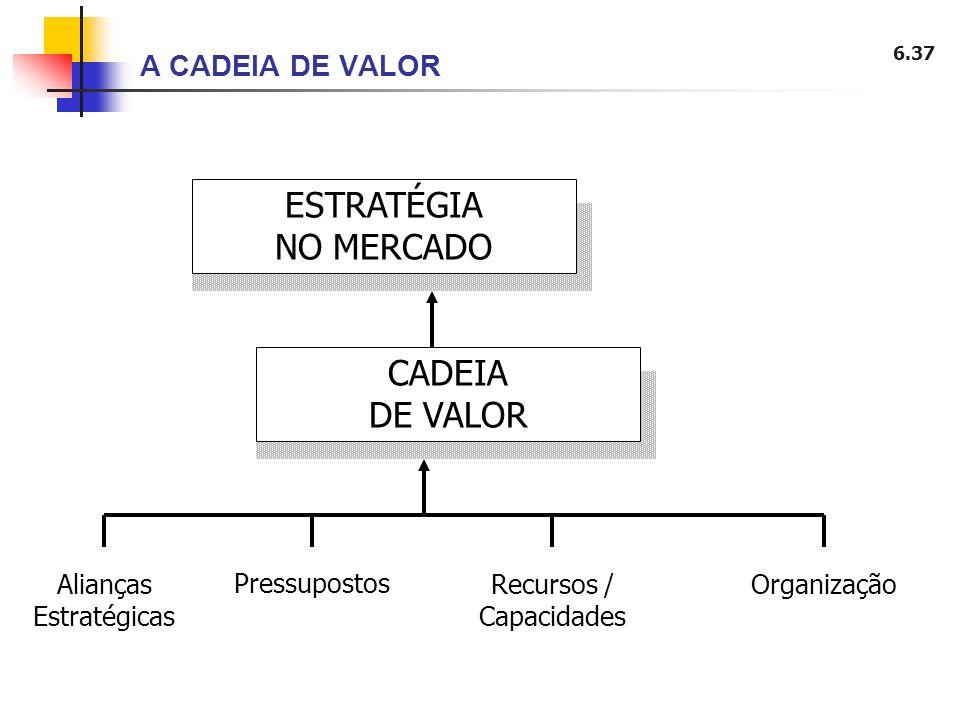 ESTRATÉGIA NO MERCADO CADEIA DE VALOR A CADEIA DE VALOR
