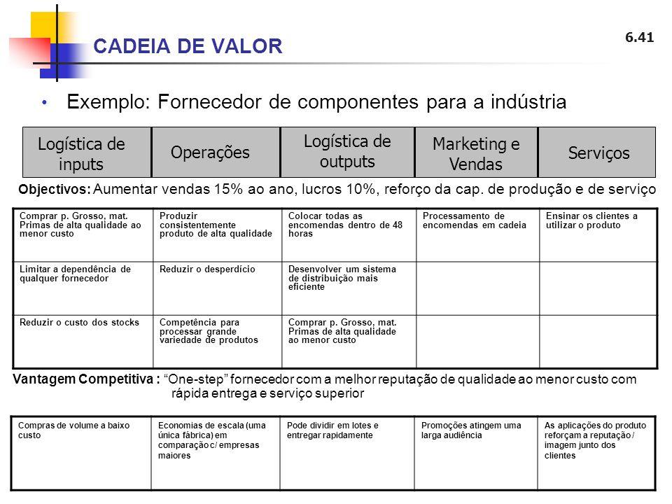 Exemplo: Fornecedor de componentes para a indústria