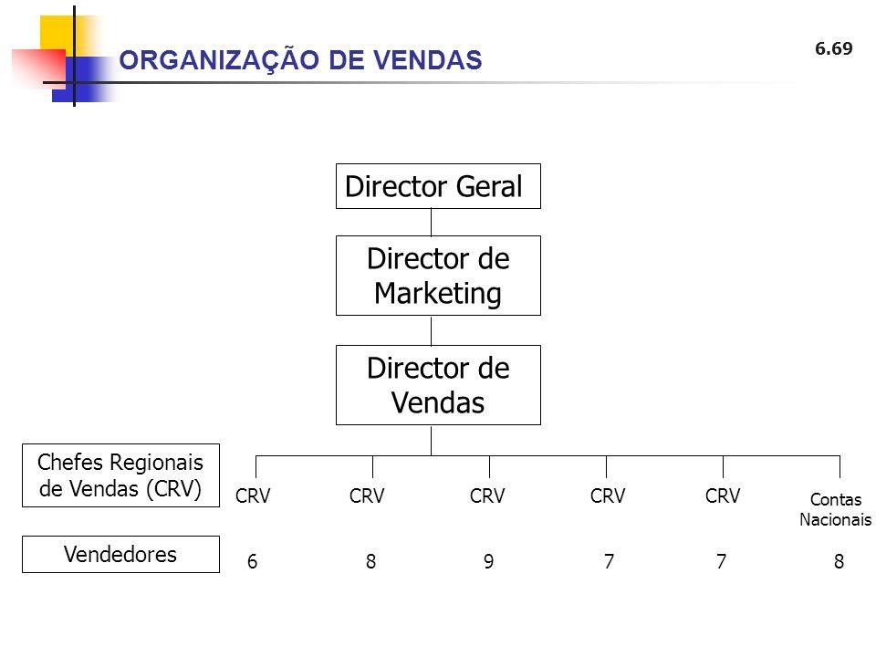 Chefes Regionais de Vendas (CRV)
