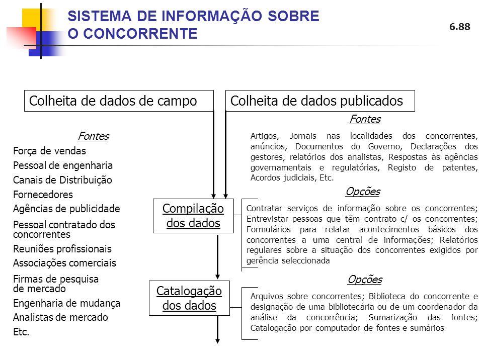 SISTEMA DE INFORMAÇÃO SOBRE O CONCORRENTE