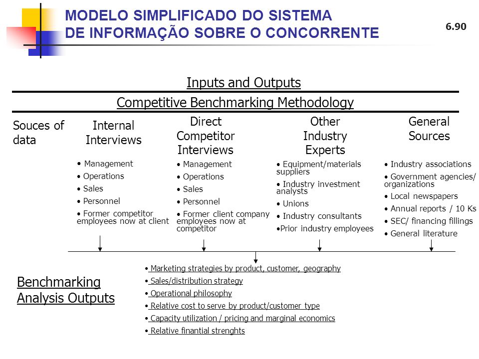 MODELO SIMPLIFICADO DO SISTEMA DE INFORMAÇÃO SOBRE O CONCORRENTE