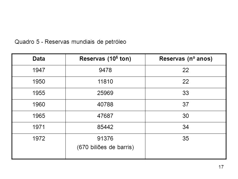 Quadro 5 - Reservas mundiais de petróleo
