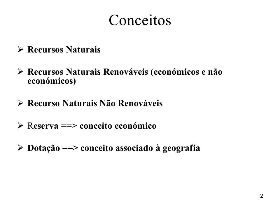 Conceitos Recursos Naturais