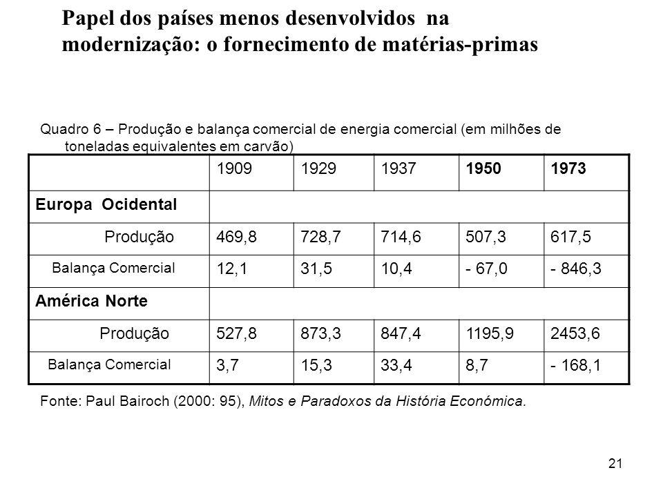 Papel dos países menos desenvolvidos na modernização: o fornecimento de matérias-primas