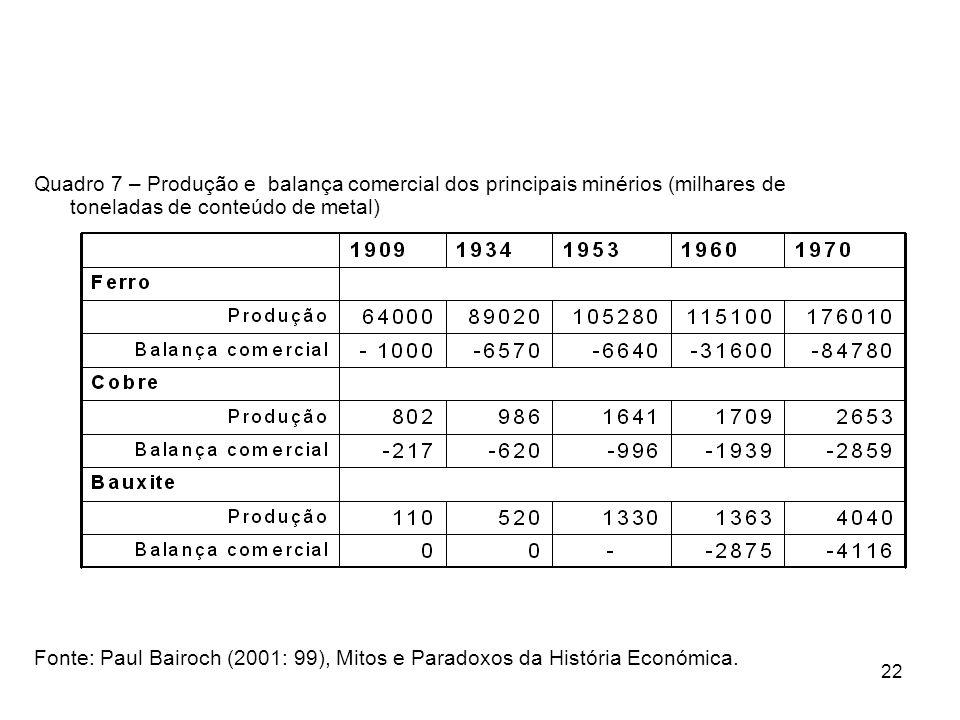 Quadro 7 – Produção e balança comercial dos principais minérios (milhares de toneladas de conteúdo de metal)