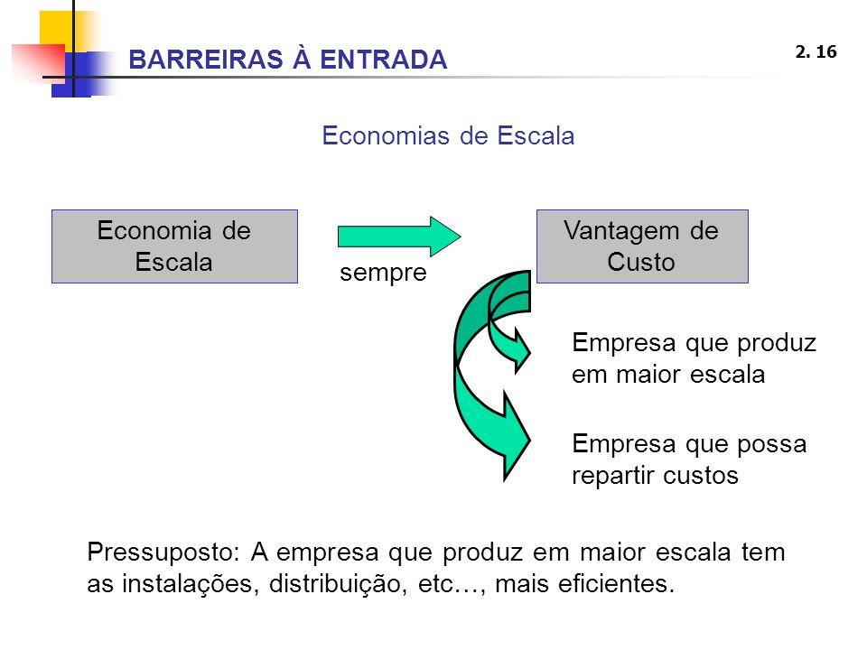 BARREIRAS À ENTRADA Economias de Escala. Economia de Escala. Vantagem de Custo. sempre. Empresa que produz em maior escala.