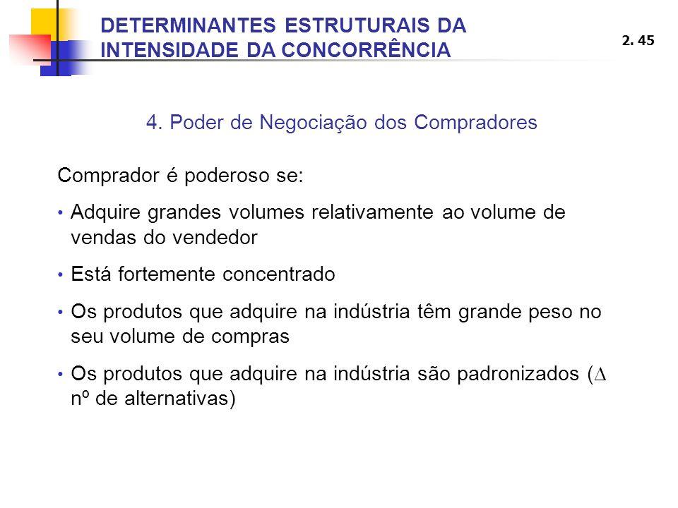 4. Poder de Negociação dos Compradores