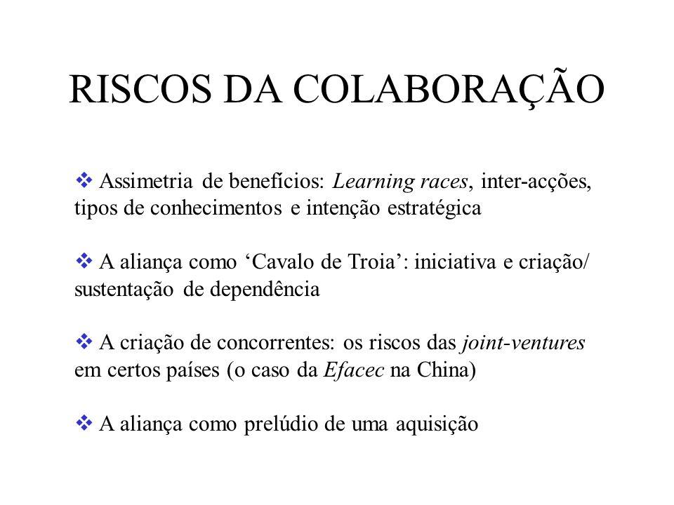 RISCOS DA COLABORAÇÃO Assimetria de benefícios: Learning races, inter-acções, tipos de conhecimentos e intenção estratégica.