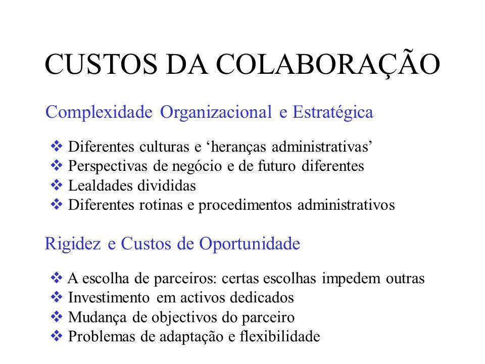 CUSTOS DA COLABORAÇÃO Complexidade Organizacional e Estratégica