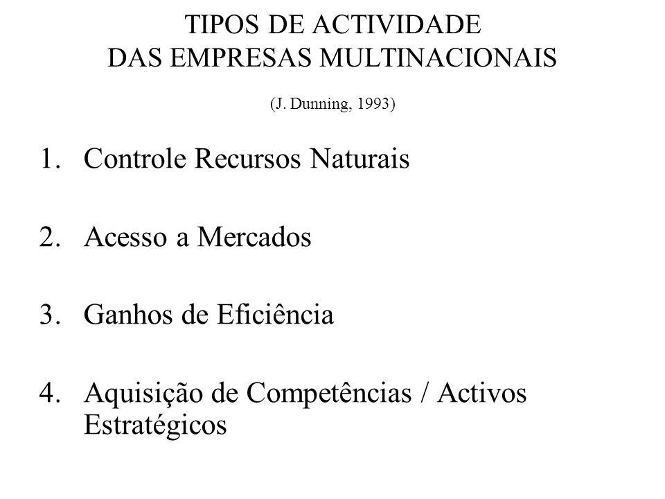 TIPOS DE ACTIVIDADE DAS EMPRESAS MULTINACIONAIS (J. Dunning, 1993)