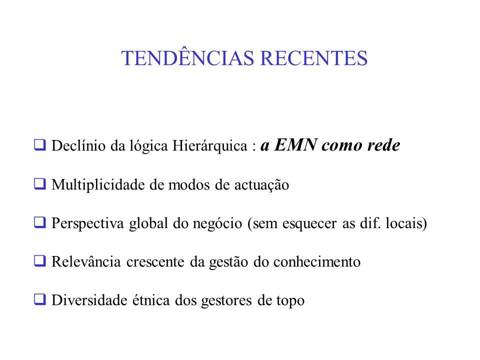 TENDÊNCIAS RECENTES Declínio da lógica Hierárquica : a EMN como rede. Multiplicidade de modos de actuação.