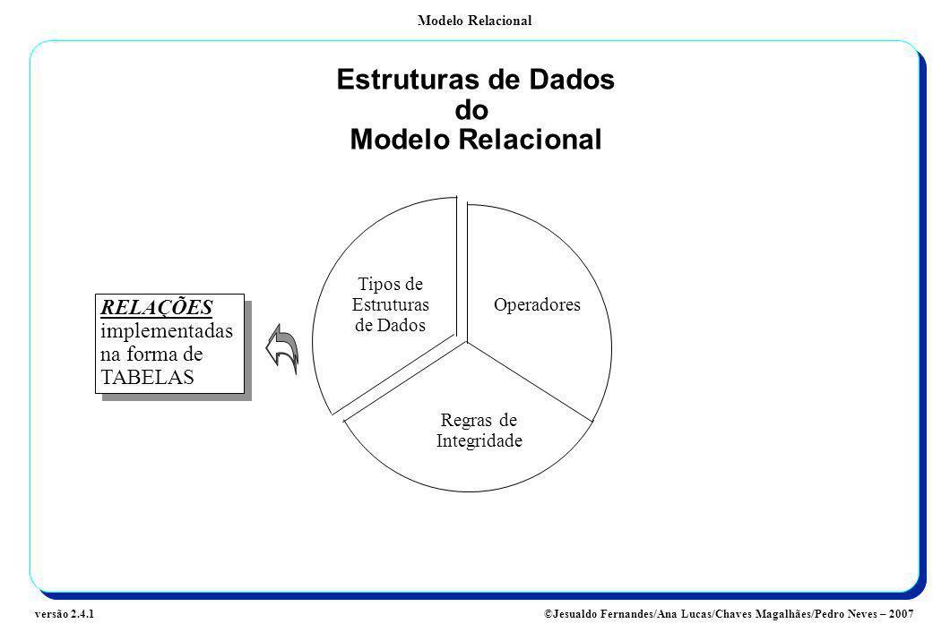 Estruturas de Dados do Modelo Relacional