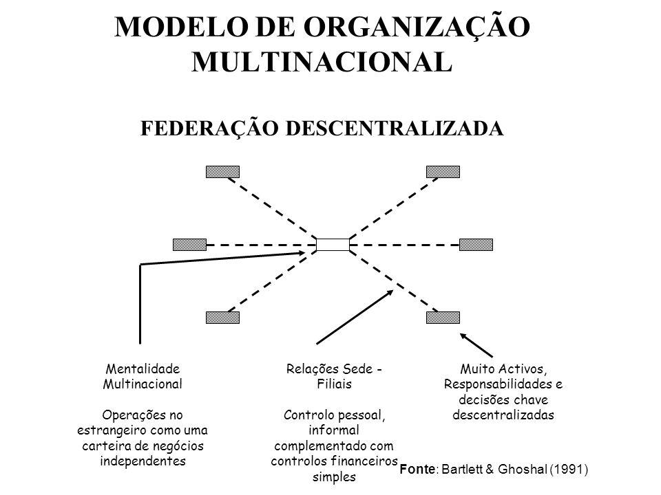 MODELO DE ORGANIZAÇÃO MULTINACIONAL FEDERAÇÃO DESCENTRALIZADA