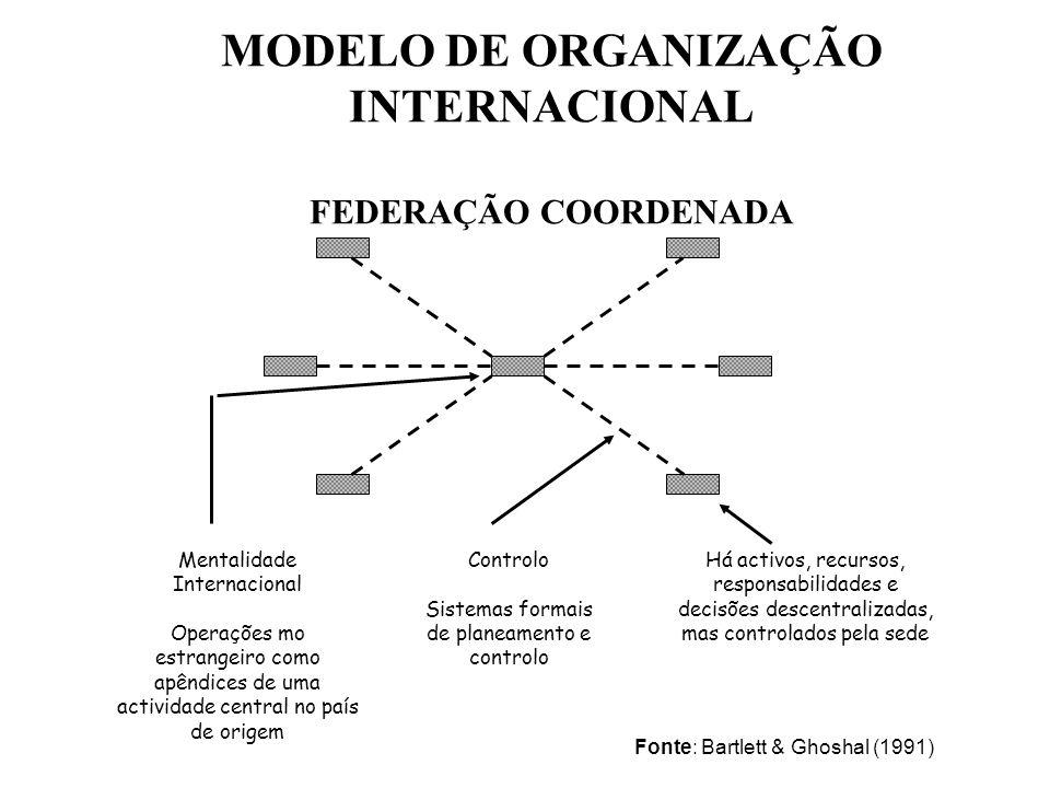 MODELO DE ORGANIZAÇÃO INTERNACIONAL FEDERAÇÃO COORDENADA