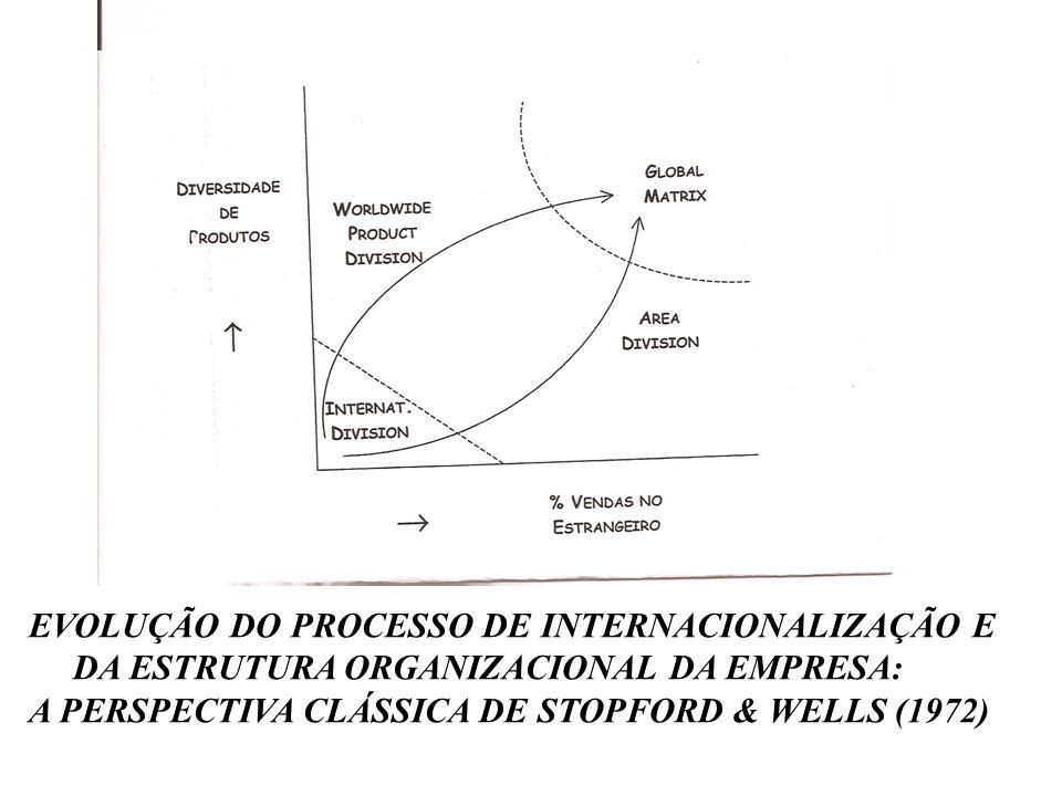 EVOLUÇÃO DO PROCESSO DE INTERNACIONALIZAÇÃO E