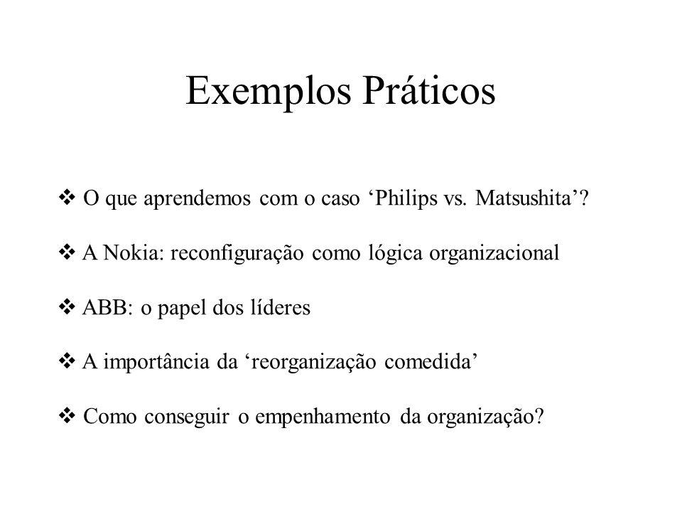 Exemplos Práticos O que aprendemos com o caso 'Philips vs. Matsushita' A Nokia: reconfiguração como lógica organizacional.