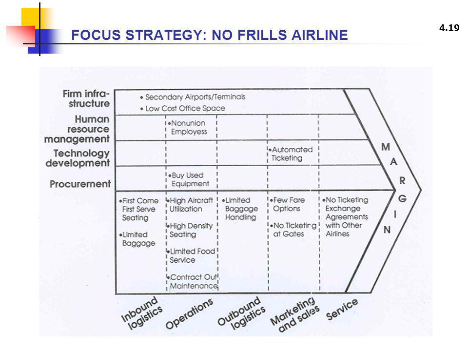 FOCUS STRATEGY: NO FRILLS AIRLINE