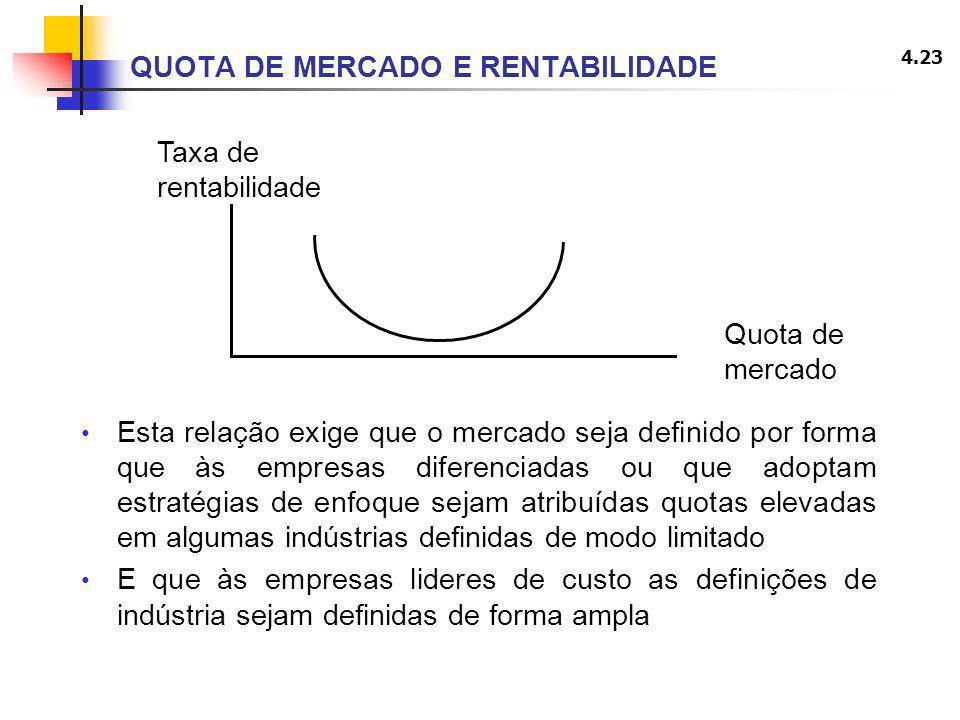 QUOTA DE MERCADO E RENTABILIDADE