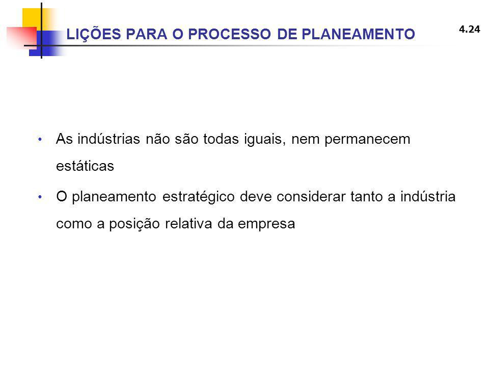 LIÇÕES PARA O PROCESSO DE PLANEAMENTO
