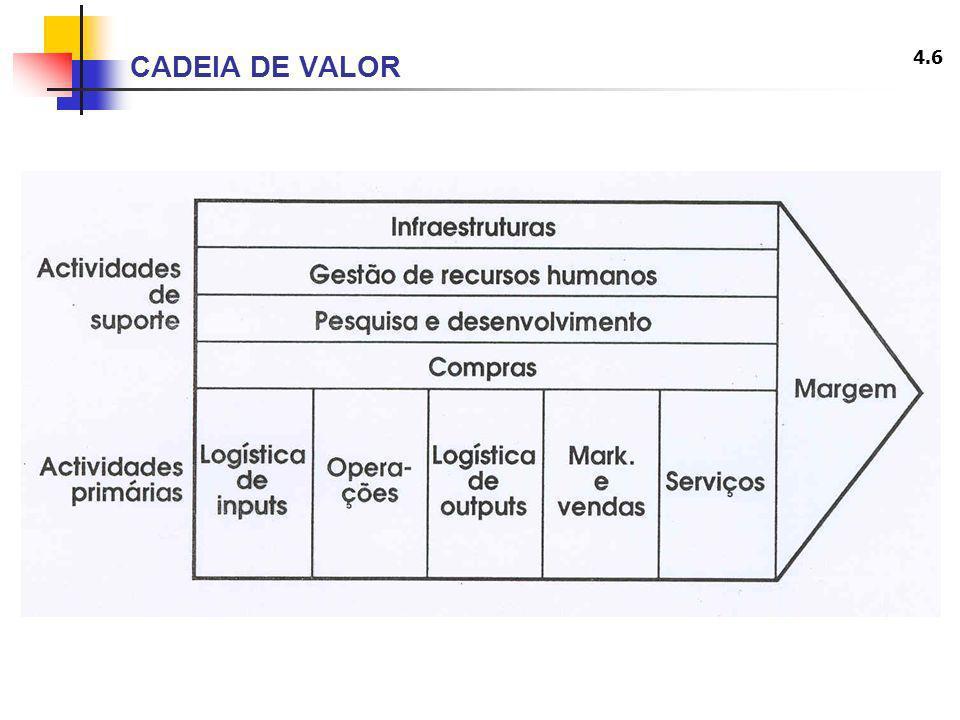 CADEIA DE VALOR
